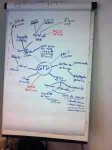 Brainstorming GTD
