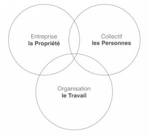 entreprise, collectif et travail